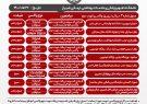 اعلام مراکز واکسیناسیون کرونا در شیراز؛ ۲۲ مرداد